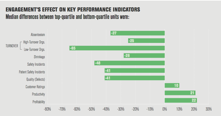 Gallup impact of employee engagement
