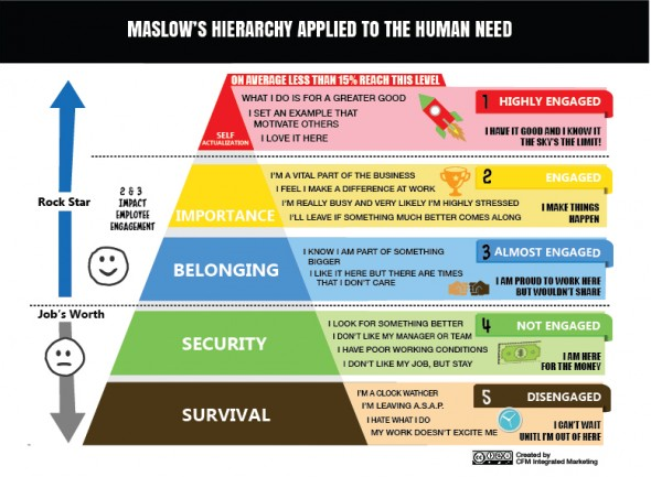 paradox of affluence and maslow