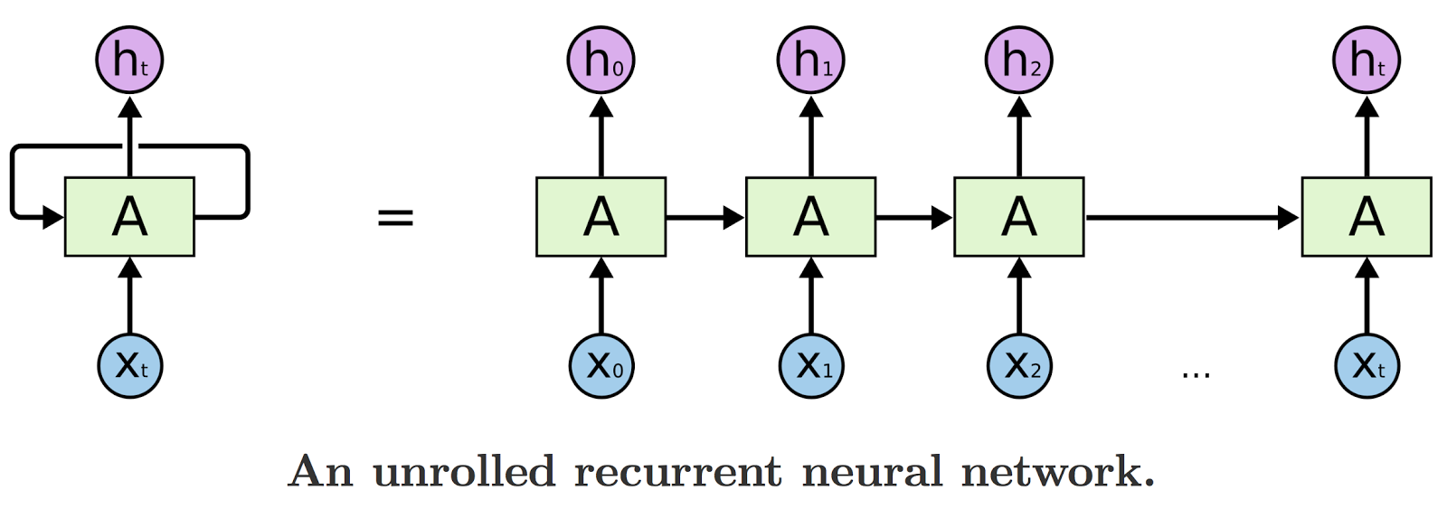 Unrolled recurrent neural network