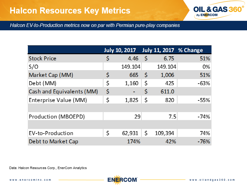 Key metrics from the Halcon Resources divestitutre