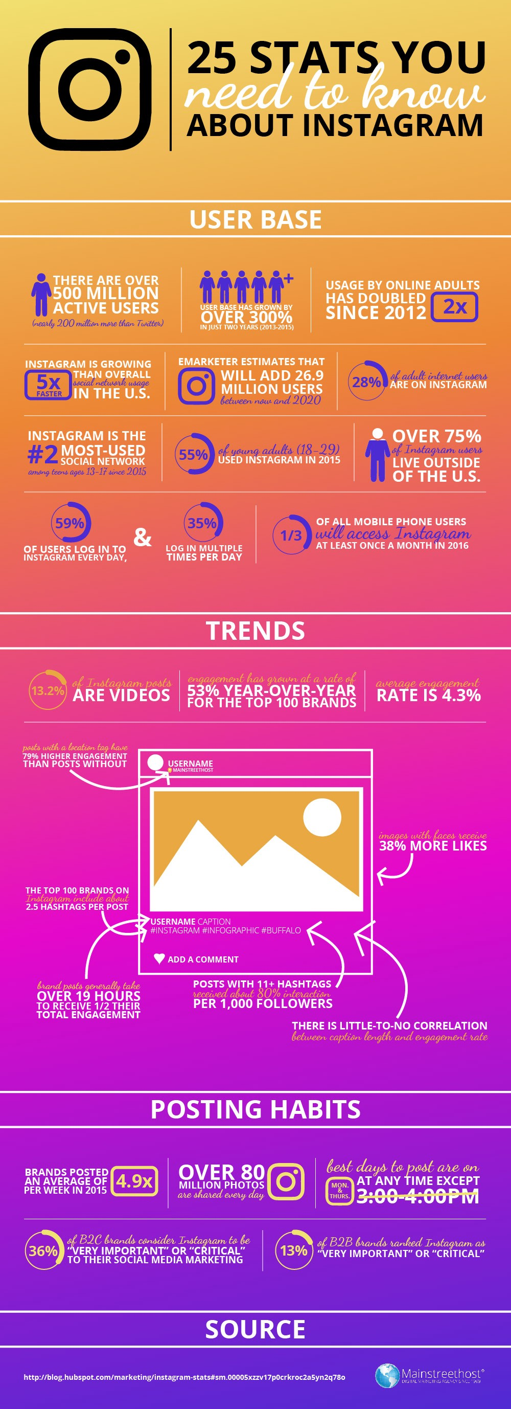 25 Amazing Stats on Instagram Worth Looking At