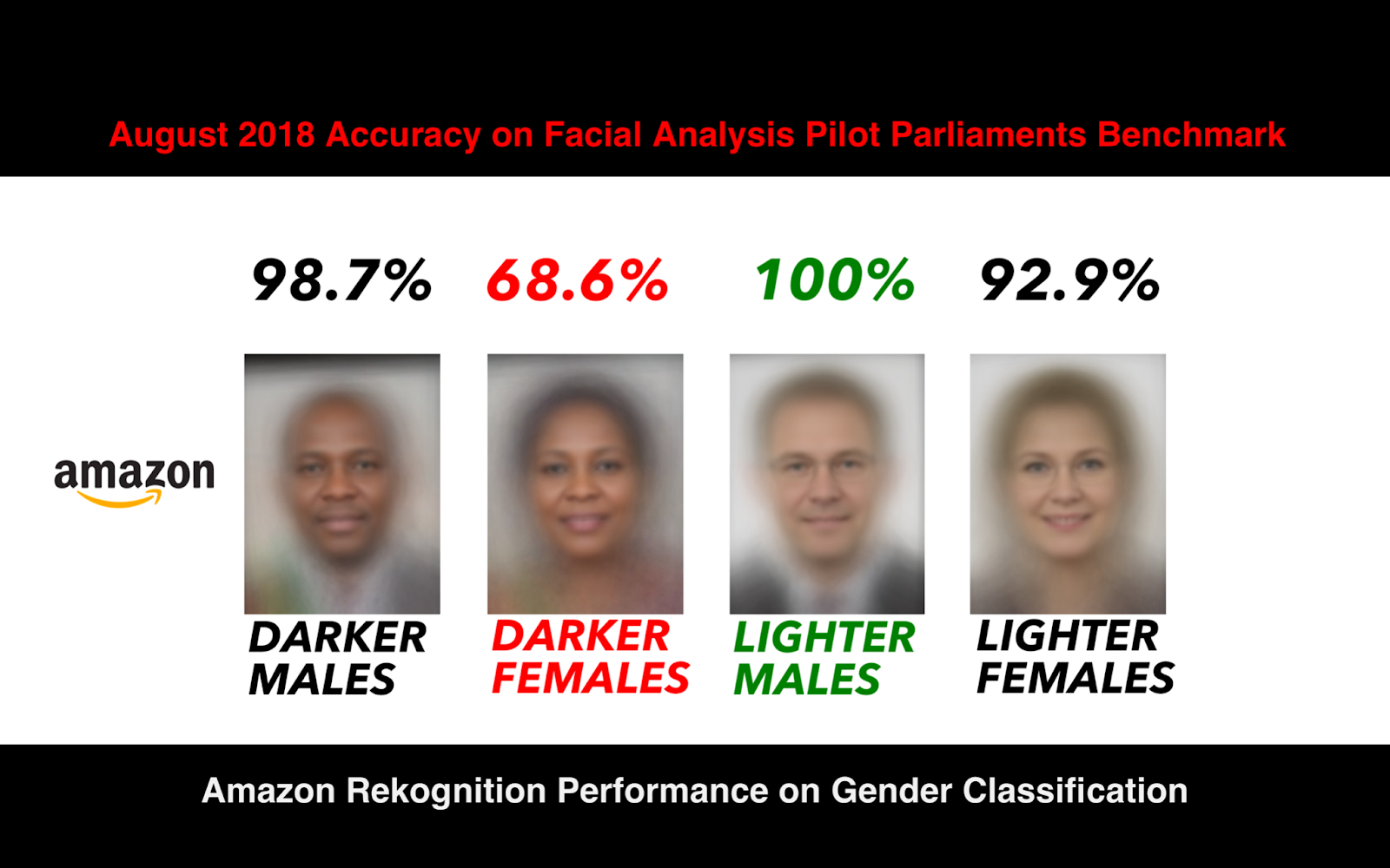 Depicting bias in AI facial recognition:  100% success on lighter males, 98.7% on Darker males, 92.9% on lighter females, 68.6% on darker females.