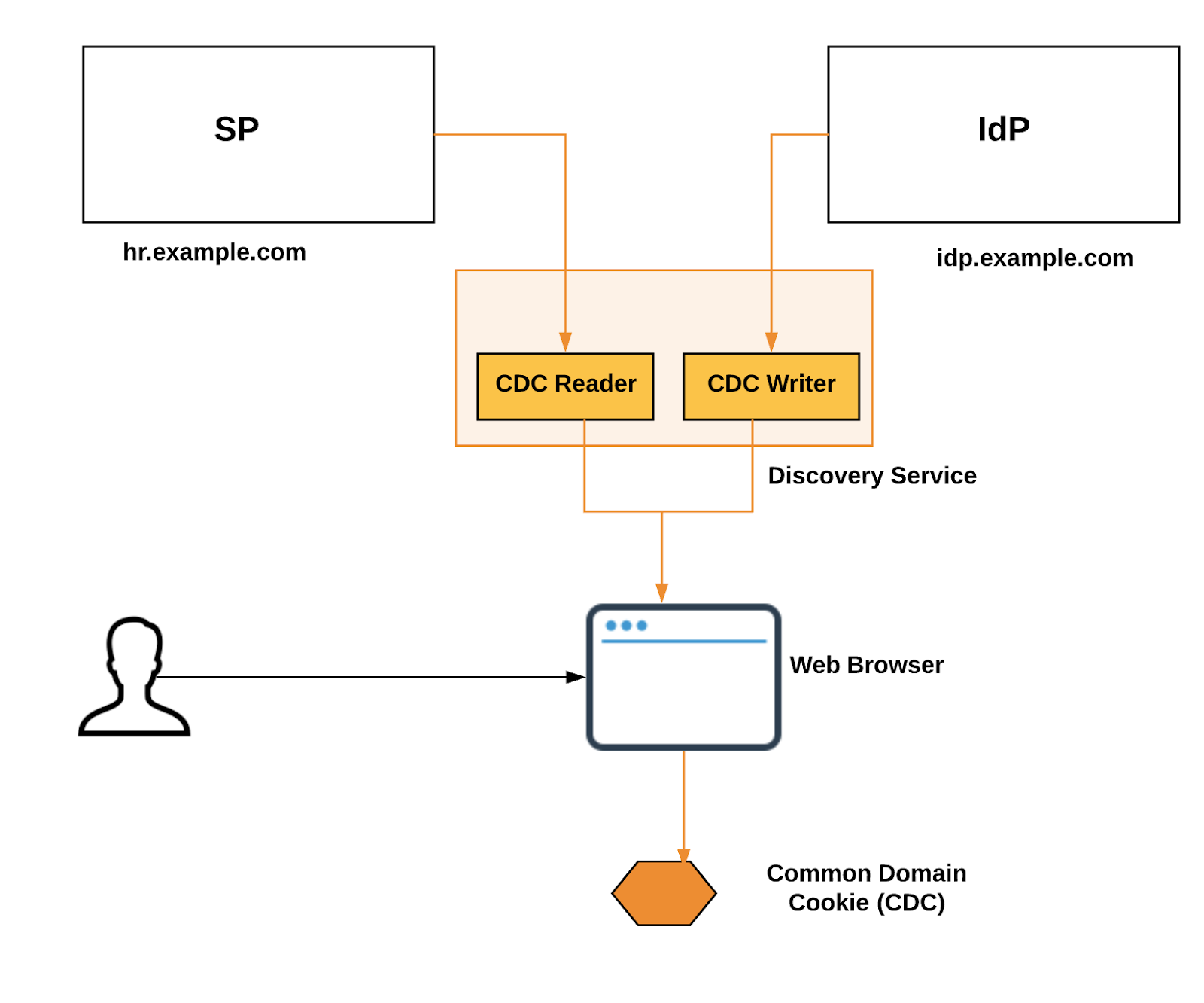 reloading saml idp discovery \u2013 sagara gunathunga \u2013 mediumfollowing diagram illustrate one such implementation based on a cookie, unlike the previously discussed cdc cookie based approach here we don\u0027t need to have