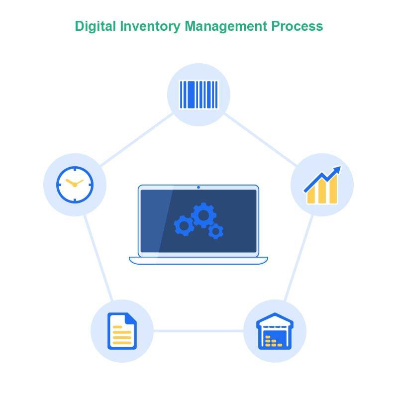 scope of inventory management