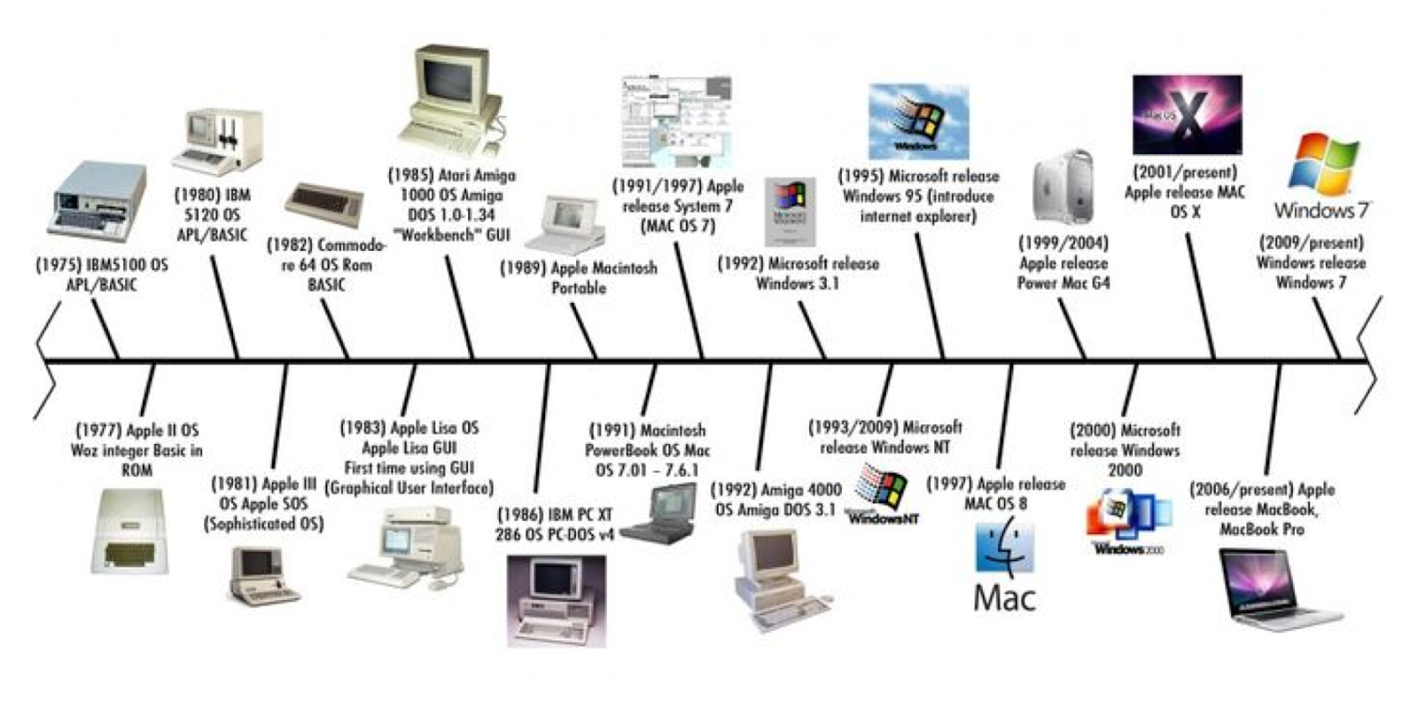 ... technological progress as a linear path towards an objectively  desirable goal. For example, consider the above timeline of notable hardware  and software ...