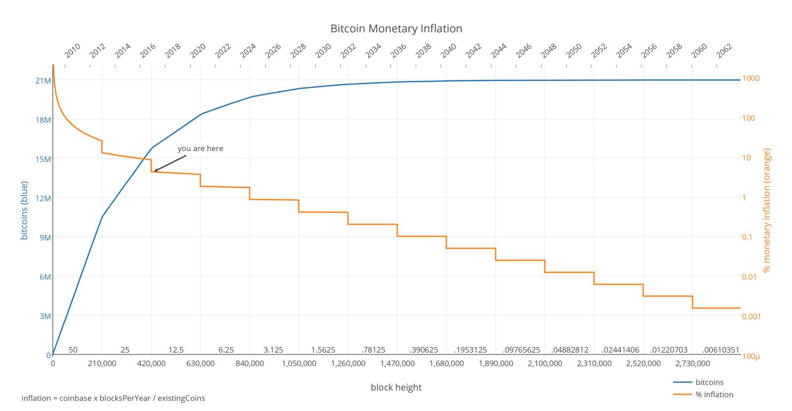 Bitcoin the new gold or the currency of the future this reward is reduced periodically until 2140 after which miners only receive the transaction costs of all transactions in a block as reward ccuart Image collections