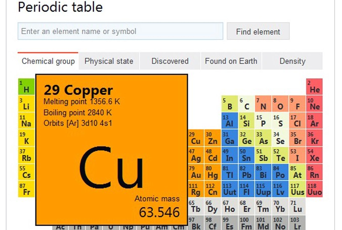 The Periodic Table Feature Comes Just After Bing Introduced An Interactive  Solar System To Its Search Engine.