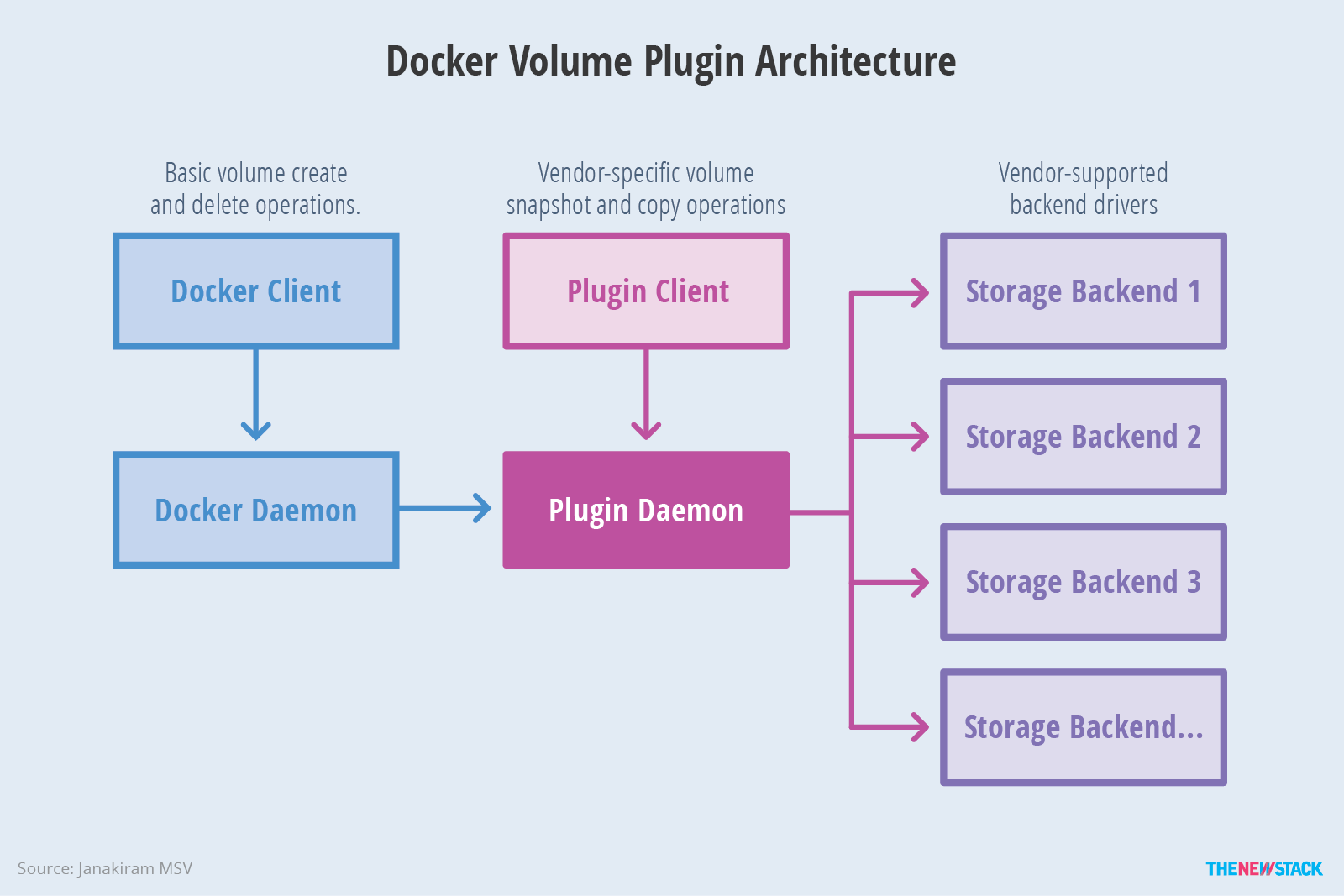 Enterprise Container Strategy Bernard Lin Medium Netapp Wiring Diagram Engine Persistent Disks Storage And Vsphere In Addition Projects Like Rancher Convoy Can Provide Access To Multiple Backends At The Same Time