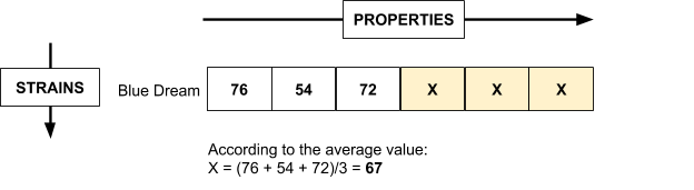 The item nonresponse gets a mean aggregated value from the row