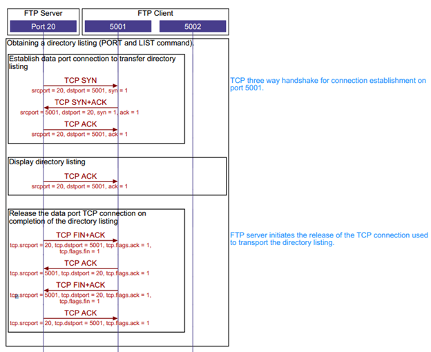 Tcp File Transfer Protocol Sequence Diagram Tcpip Networking Medium