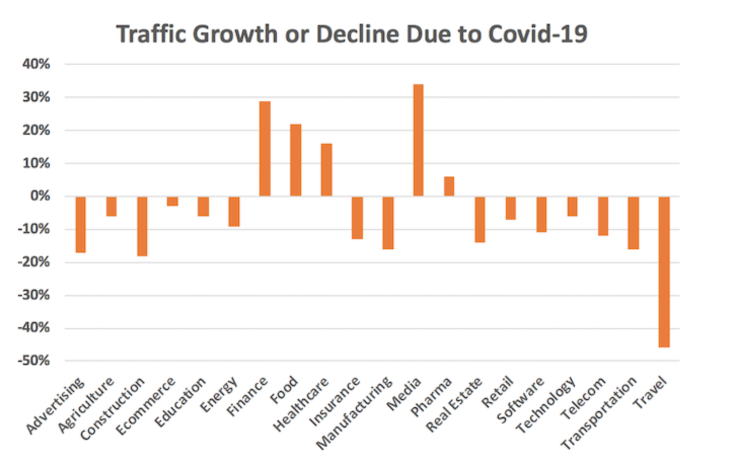 COVID-19 in The Age of Technology and The Homo Deus - Traffic Growth and Decline Due to Covid-19