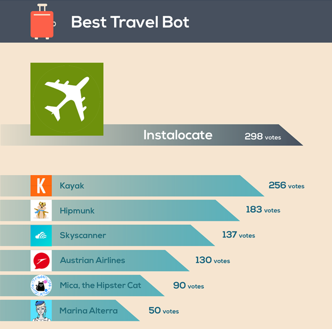Chatbot Expansion Transformed Hospitality & Tourism Industry