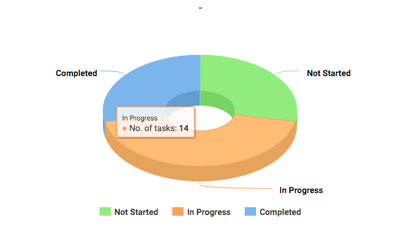 Number of Project Tasks - In Progress - KPIs for Project Manager