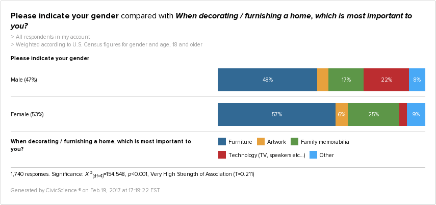 Men are roughly 5x as likely to say that technology (TV, speakers, etc.…) is most important when furnishing a home.