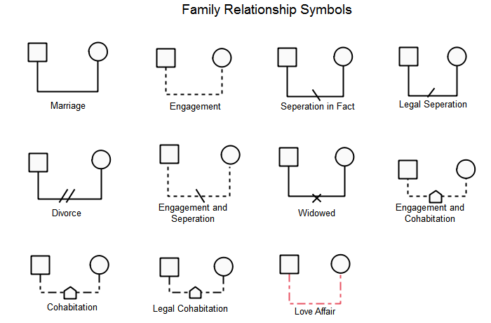Standard Genogram Symbols Olivia Camp Medium