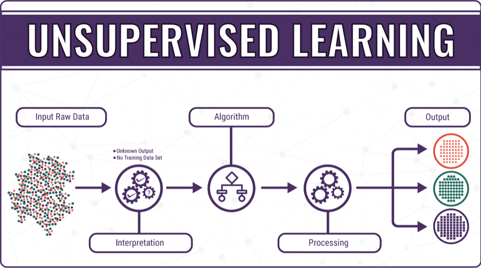 Supervised vs. Unsupervised Machine Learning – CHI ...