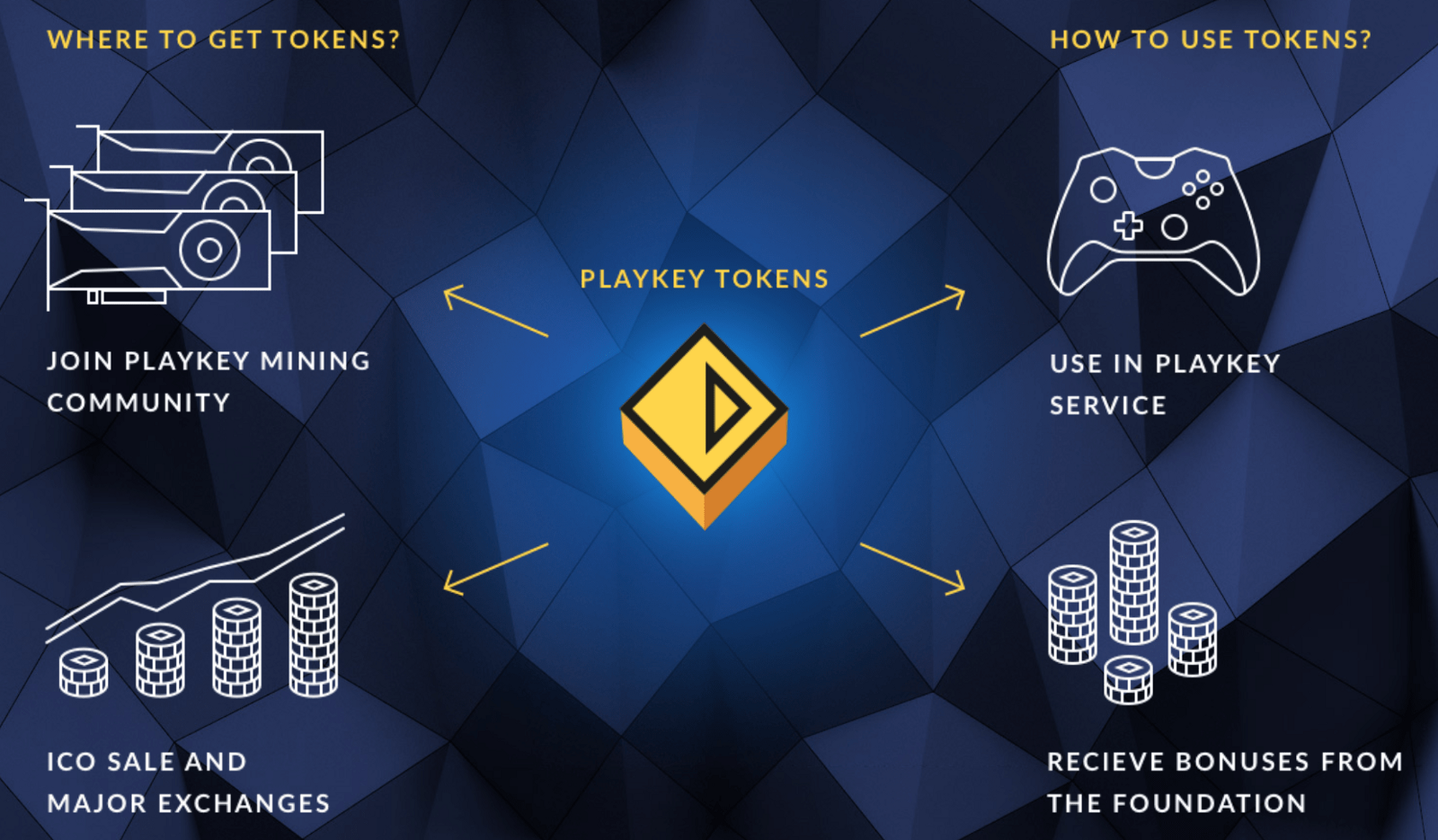 Image result for Cryptocurrency is coming to gaming