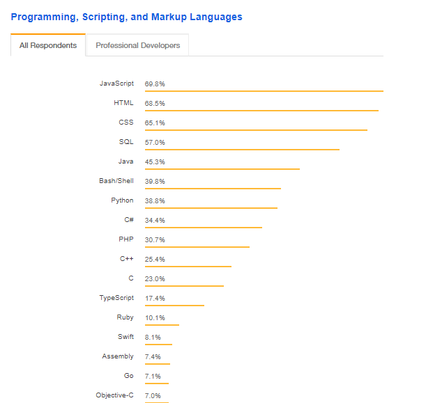 Programming language