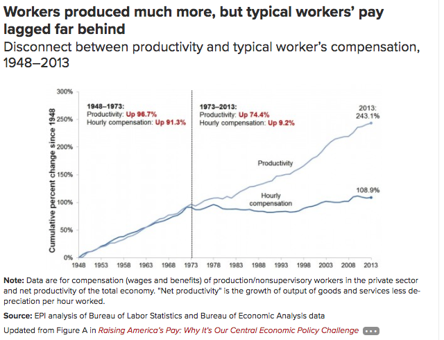 workers produced much more, but typical pay lagged far behind