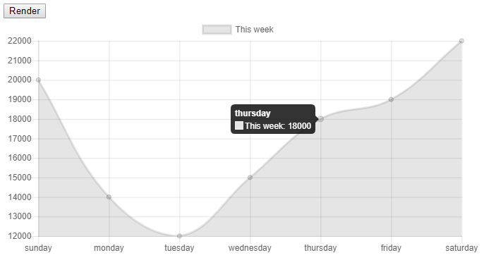 What I Don T Like About It The Y Axis Doesn Start At 0 Starts 12000 Lowest Value In Series Is Gray And Want Other Colors