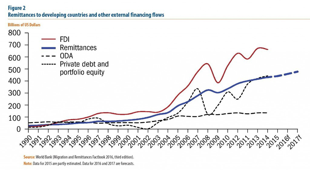 ODA-FDI-remittances_equity