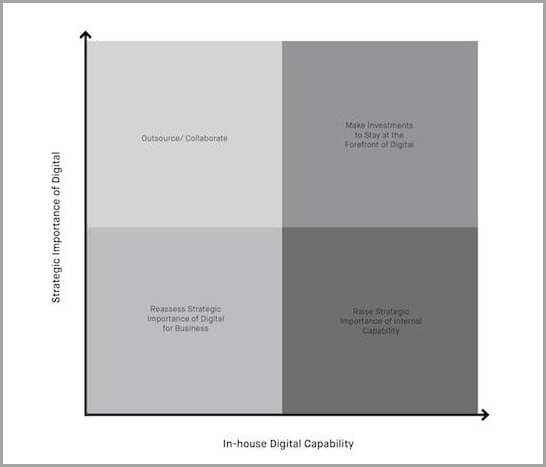 how to choose for in-house vs outsourced digital marketing