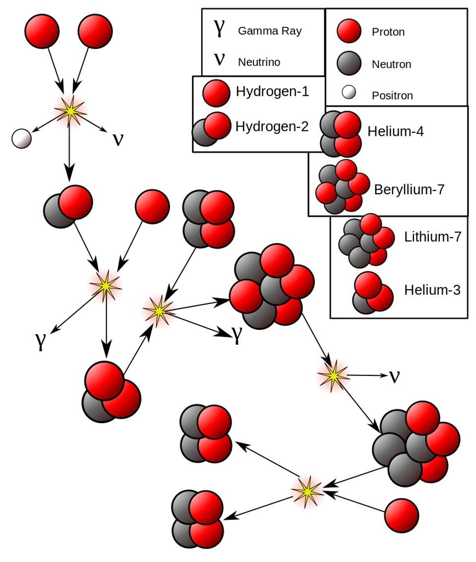 a discussion of fusion recation Of the following reactions, which is a fusion reaction curium-246 combining with carbon-12 to form nobelium-254 and four neutrons if the particle that starts a nuclear reaction is also one of the products, the process is a.