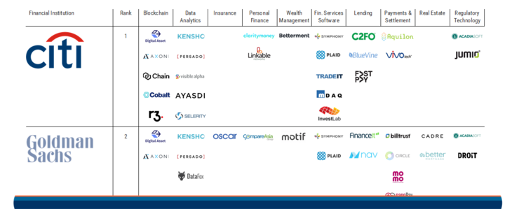 2017.06.26 top 10 us banks fintech investments featured