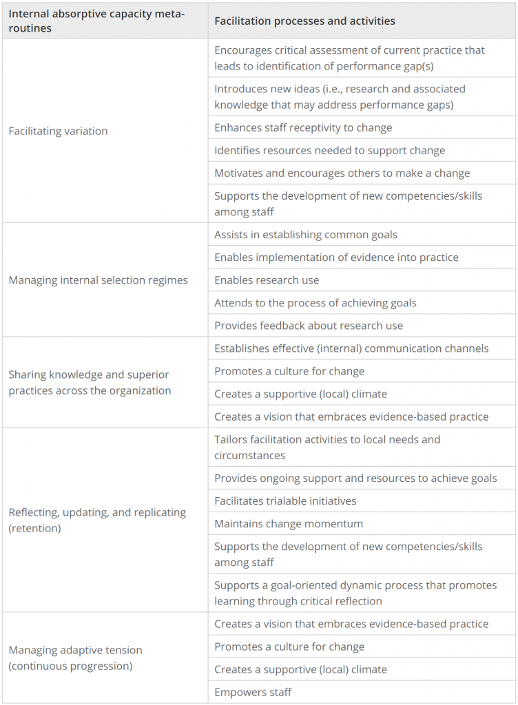 Map of facilitation processes and activities to internal absorptive capacity meta-routines