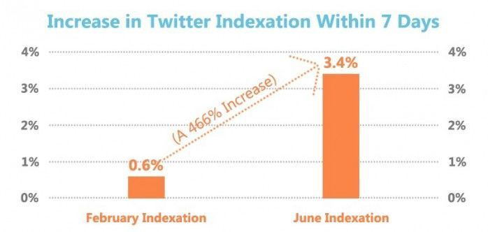 ncrease-In-Twitter-Indexation