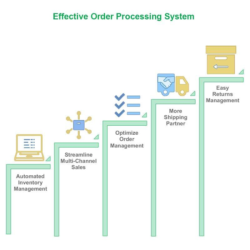 5 Steps For Effective Order Processing System For Any E Commerce Seller