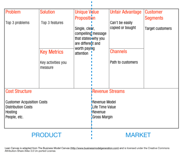business model plan