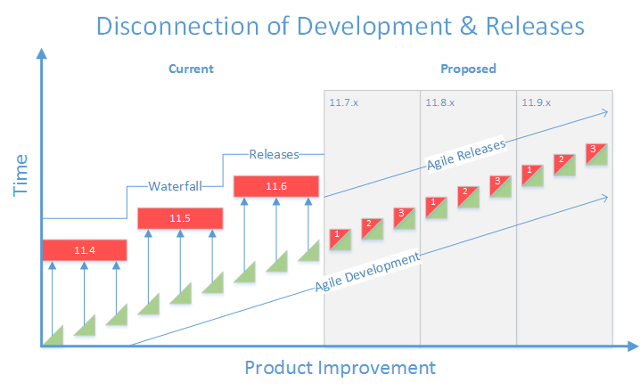 Disconnection of Development & Release