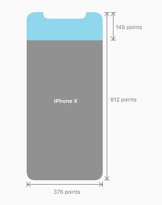 Consequently Designing For Iphone X Will Require A Sketch Ps Artboard At The 375 812 Px Resolution