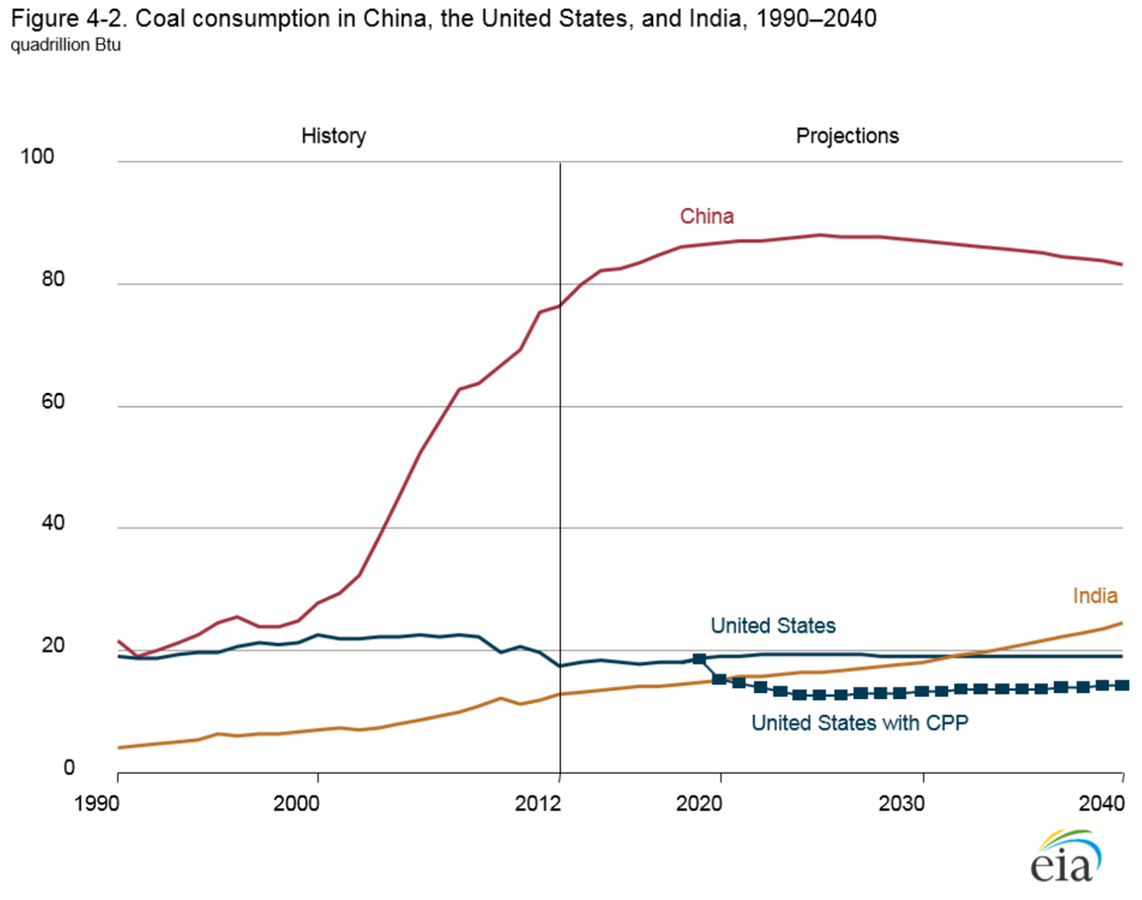 Australias economy is a house of cards matt barrie medium coal consumption in china the us and india 19902040 source us energy information administration ccuart Gallery