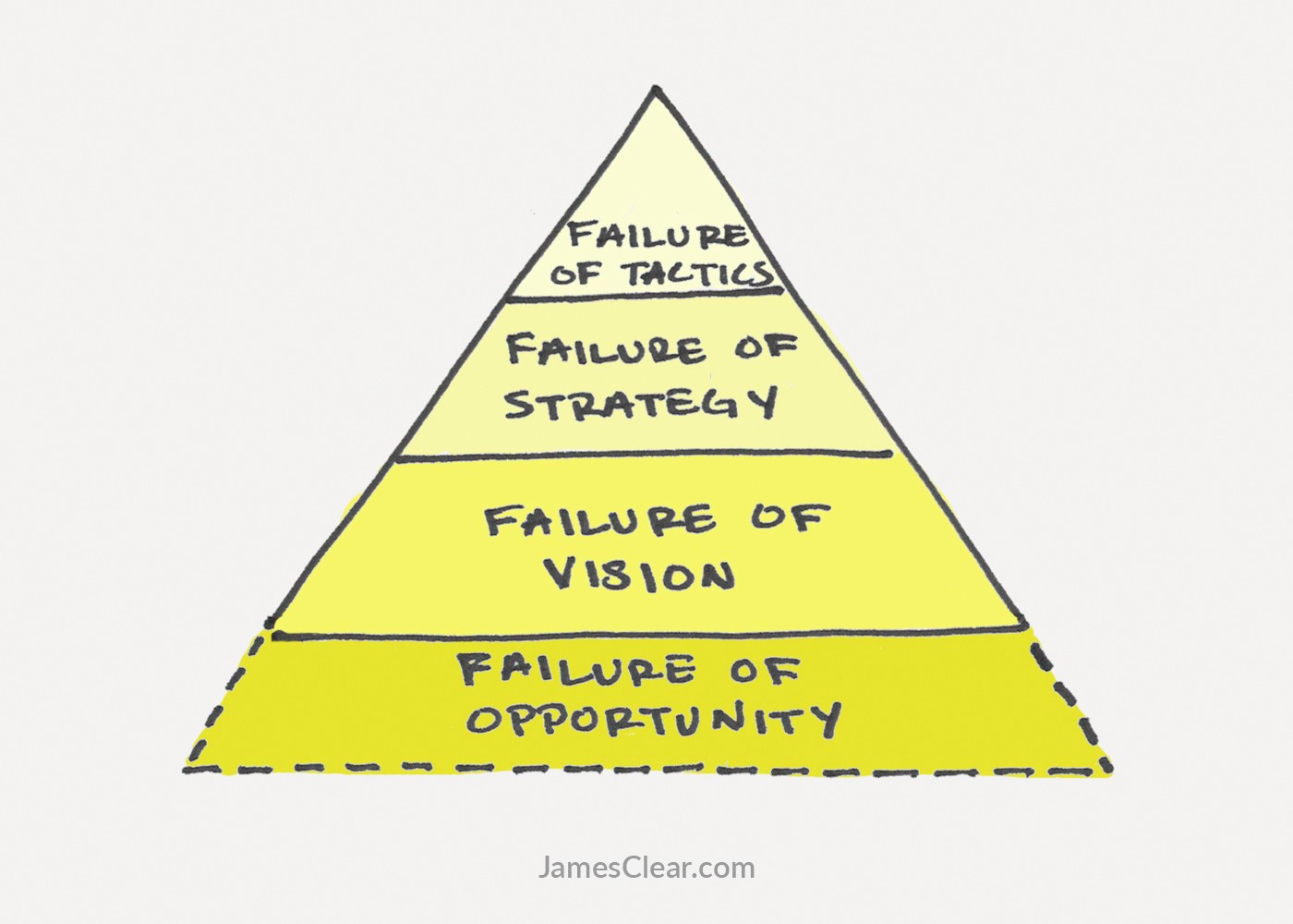 Meanwhile Your Vision Strategy And Tactics Are All Things You Can Directly Control