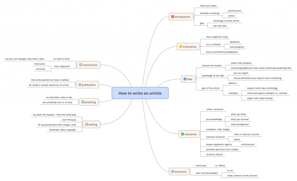 How_to_write_an_article-mindmap