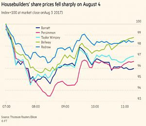 Housebuilder share prices