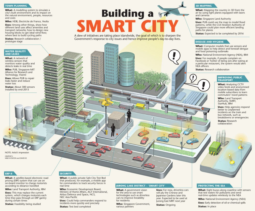 What S The Point Of Becoming A Smart Nation Jules Of