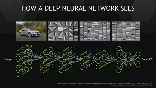 Deep neural network vision