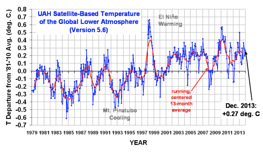 Satellite Temperature Data 1979-2013