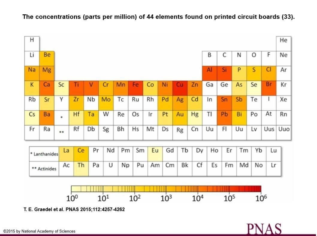 The periodic table of endangered elements world economic forum image proceedings of the national academy of sciences of the usa gamestrikefo Image collections