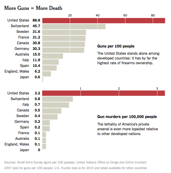 """Chart titled """"More Guns = More Death"""" comparing rates of gun ownership and gun murders in various countries; the United States has by far the highest rates of both."""