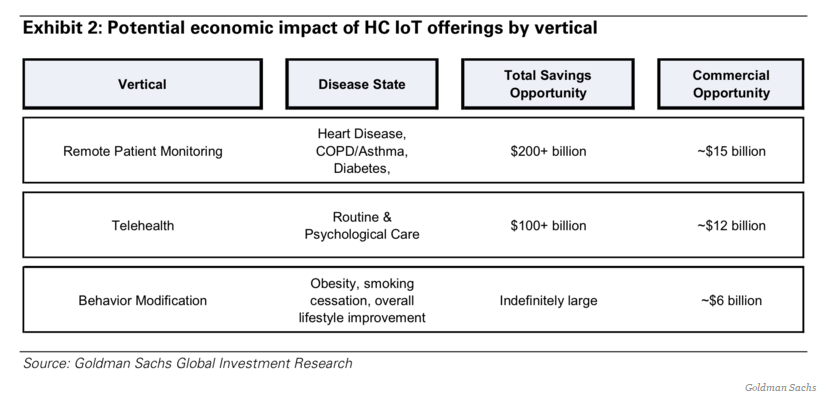 potential economic impact of HC IoT offerings by vertical