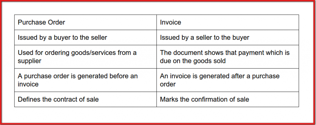 Are Invoice And Purchase Order The Same | Difference Between A Purchase Order And An Invoice Veronika Tondon