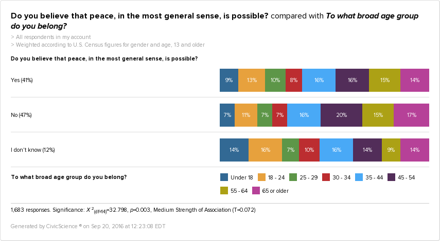 People Under 18, and Millennials, are less likely to believe that peace cannot happen.