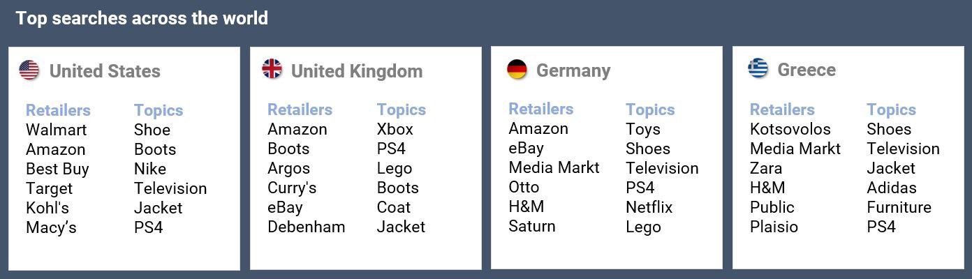 Black Friday weekend search results by region.