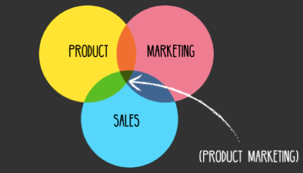 a graphic of the product marketing chart