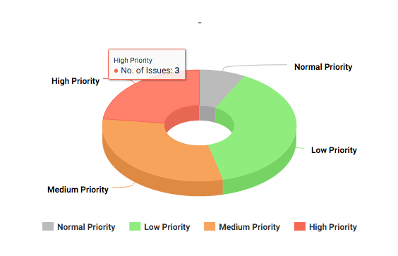 Project Issues - High Priority - KPI for Project Manager