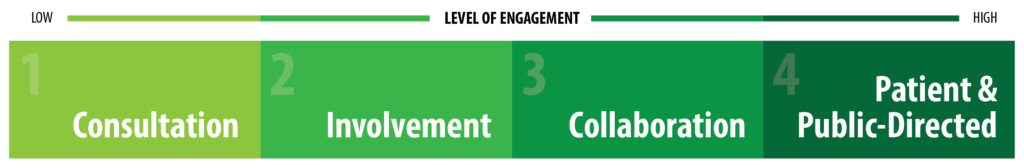 Level of involvement scale